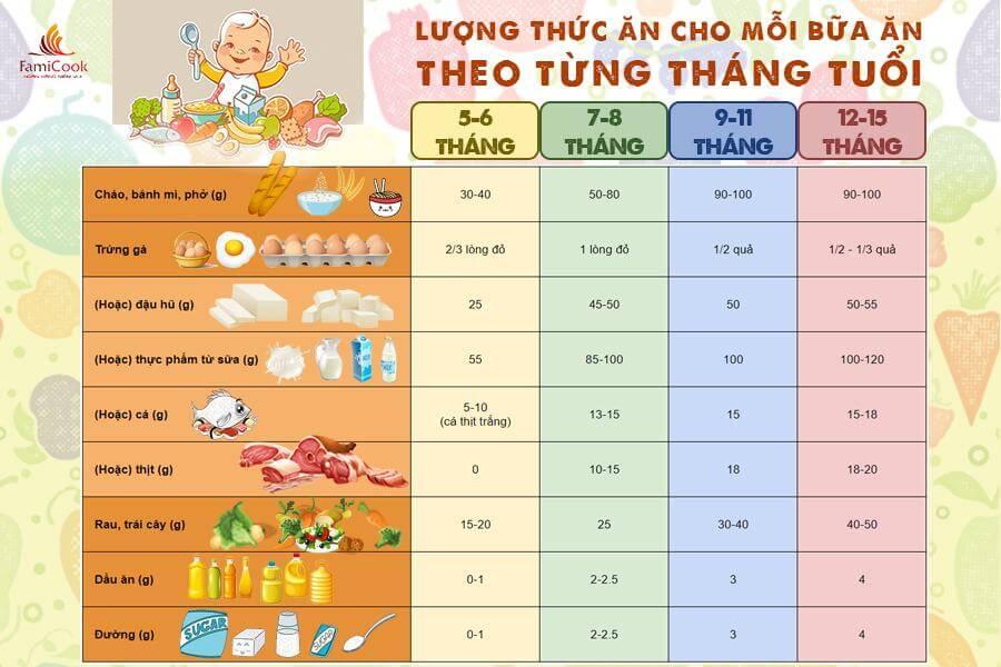 Thao khảo lượng thức ăn theo từng tháng tuổi