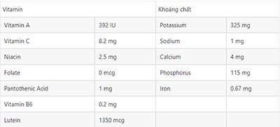 Hàm lượng chất dinh dưỡng trong 100g ngô